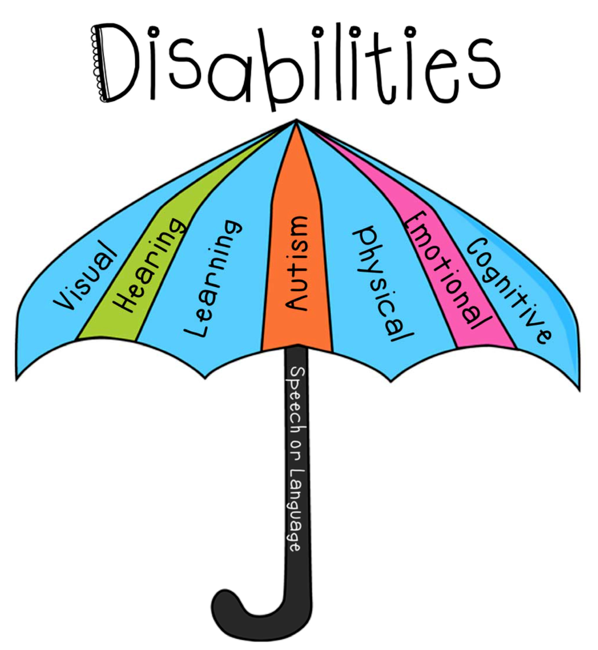 umbrellas with types of disabilities listed on panels and handle